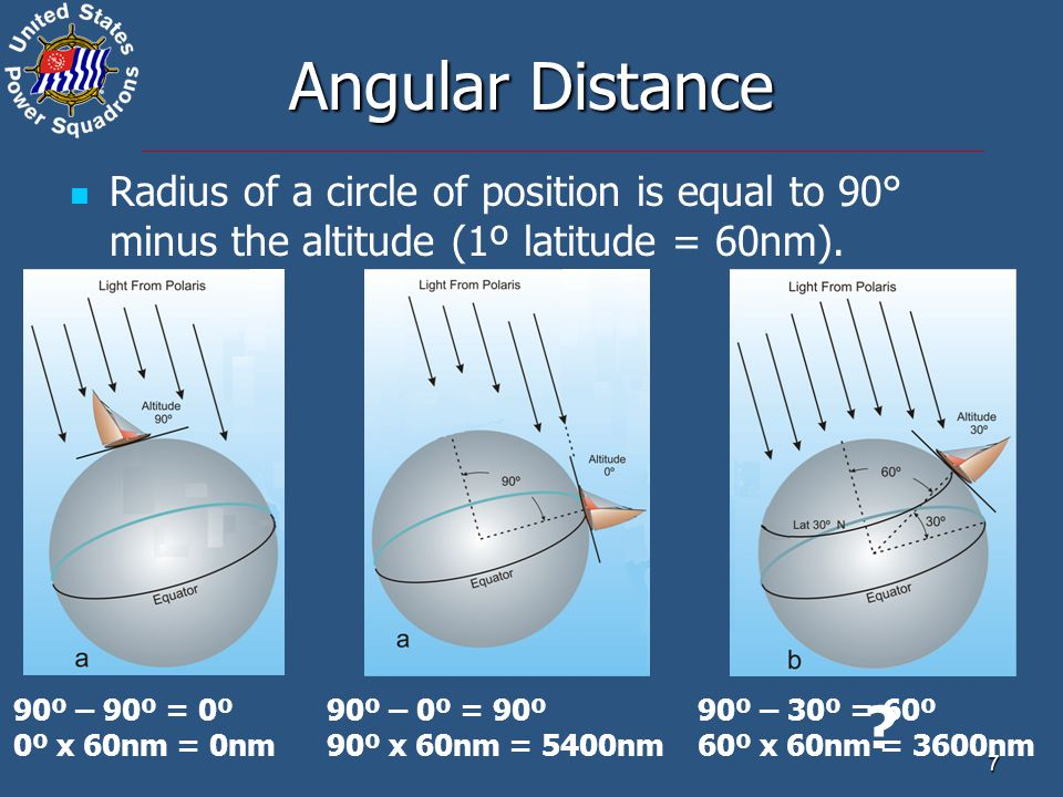 Angular Distance Radius of a circle of position is equal to 90° minus the altitude (1º latitude = 60nm).