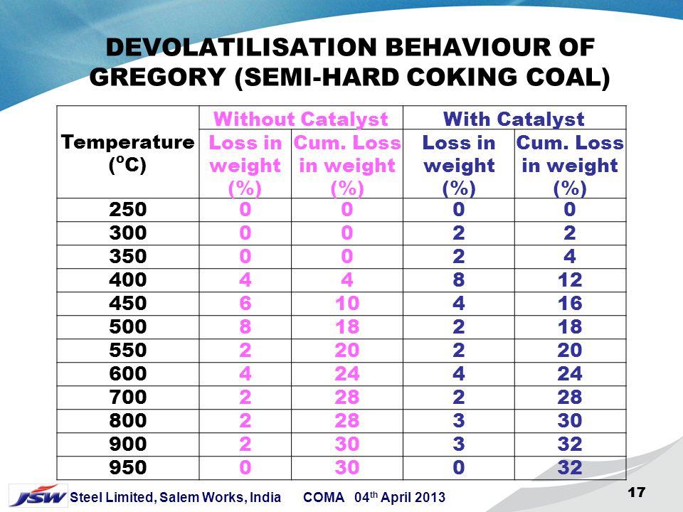 DEVOLATILISATION BEHAVIOUR OF GREGORY (SEMI-HARD COKING COAL)
