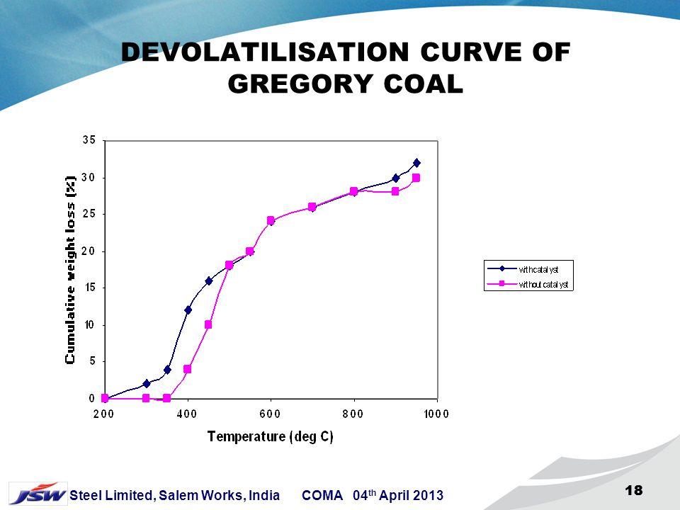 DEVOLATILISATION CURVE OF GREGORY COAL