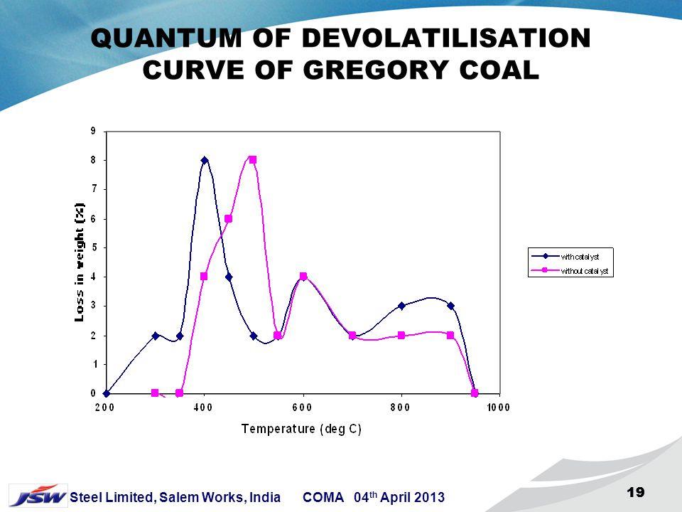 QUANTUM OF DEVOLATILISATION CURVE OF GREGORY COAL