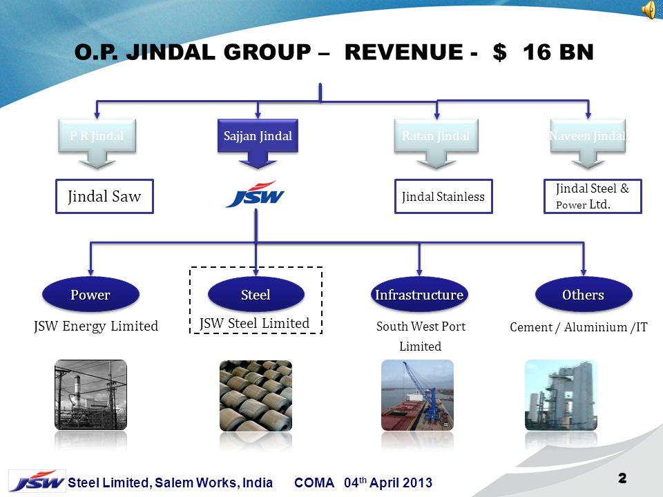 O.P. JINDAL GROUP – REVENUE - $ 16 BN