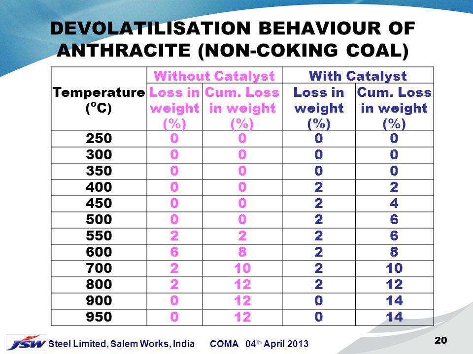 DEVOLATILISATION BEHAVIOUR OF ANTHRACITE (NON-COKING COAL)