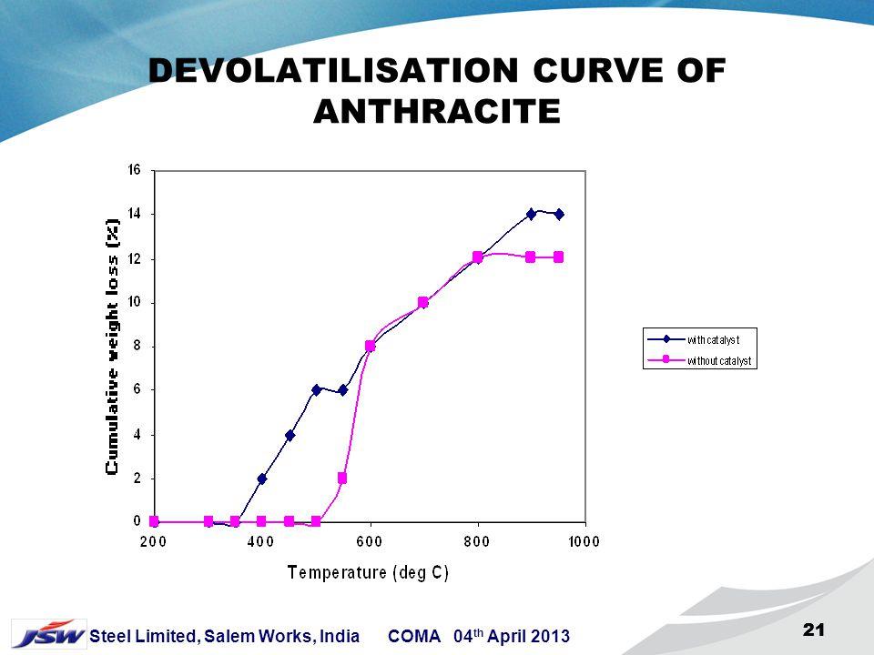 DEVOLATILISATION CURVE OF ANTHRACITE