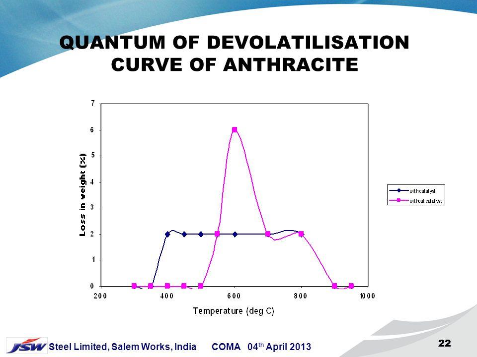 QUANTUM OF DEVOLATILISATION CURVE OF ANTHRACITE