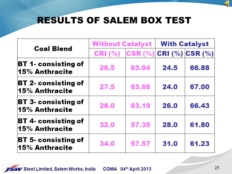 RESULTS OF SALEM BOX TEST