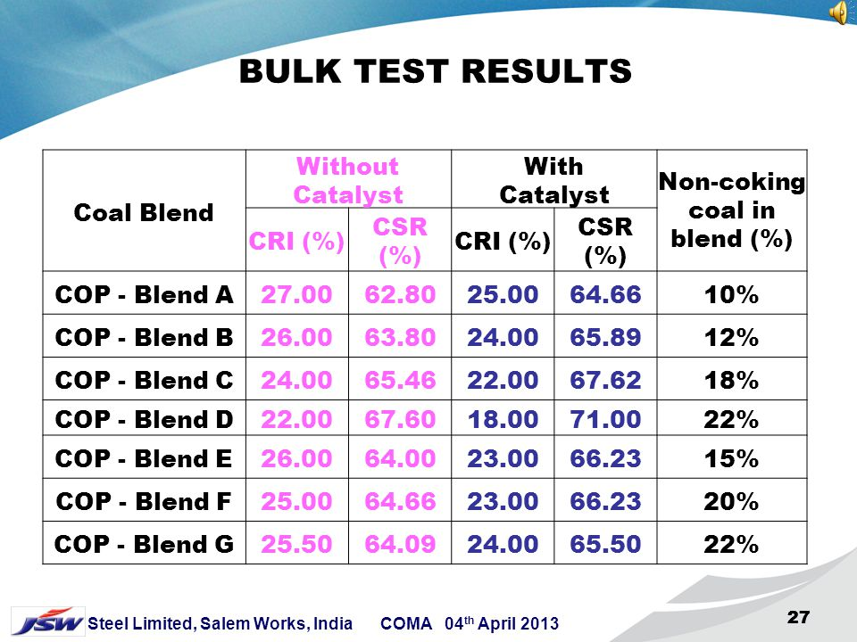 Non-coking coal in blend (%)
