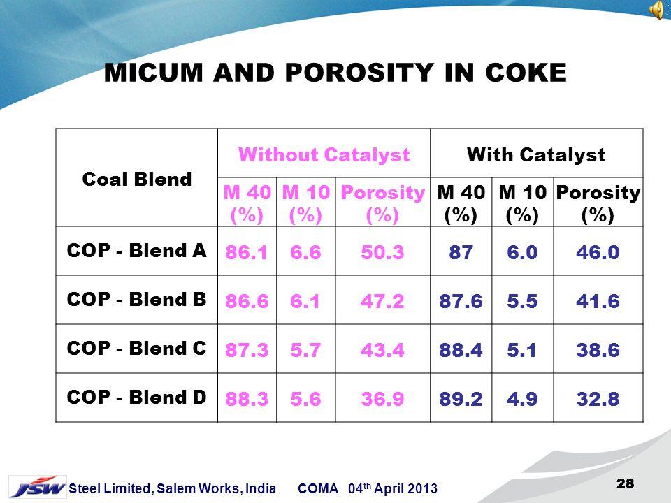 MICUM AND POROSITY IN COKE