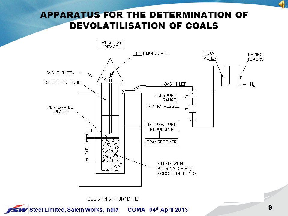 APPARATUS FOR THE DETERMINATION OF DEVOLATILISATION OF COALS