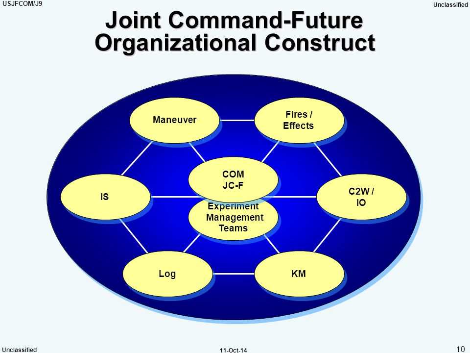 Joint Command-Future Organizational Construct