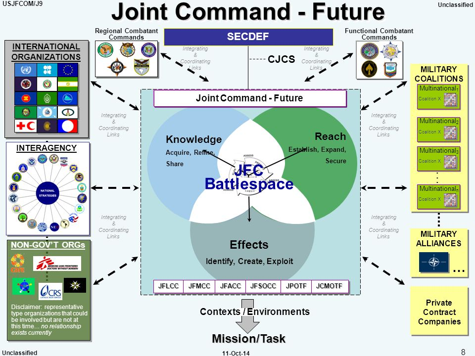 Joint Command - Future JFC Battlespace . … Effects Mission/Task SECDEF