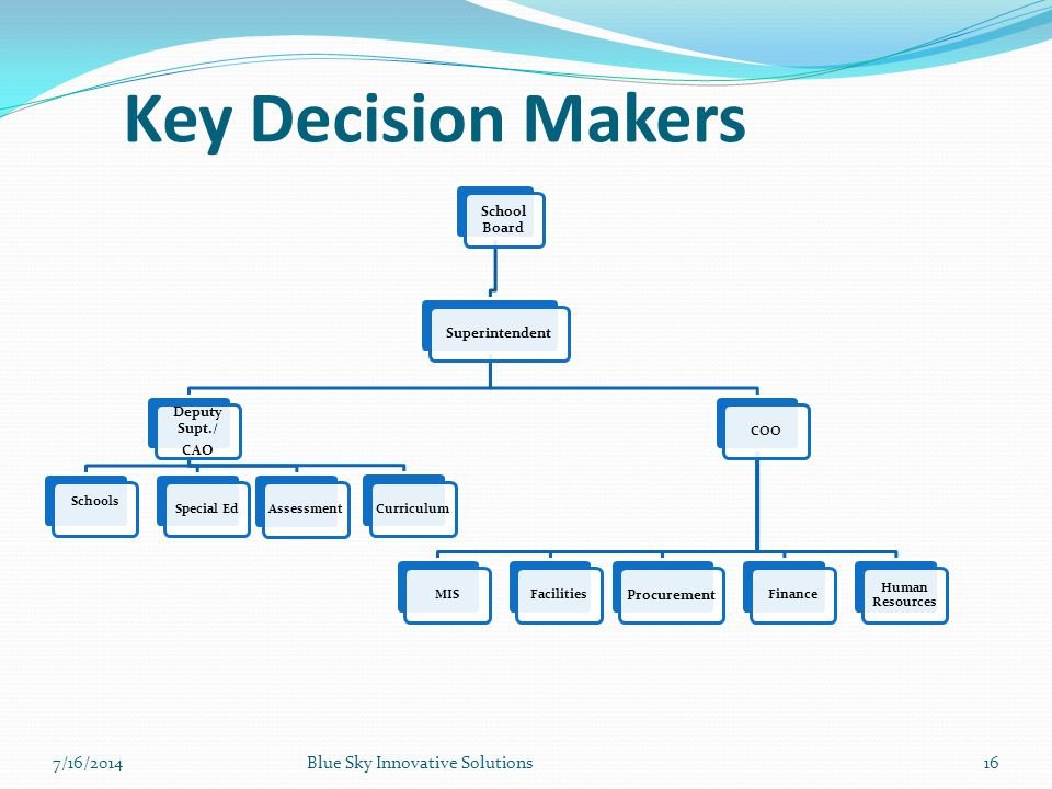 Key Decision Makers 7/16/2014 Blue Sky Innovative Solutions