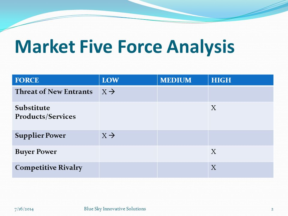 Market Five Force Analysis