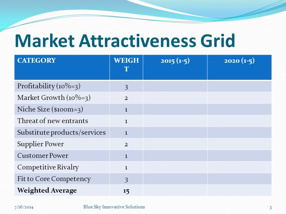 Market Attractiveness Grid