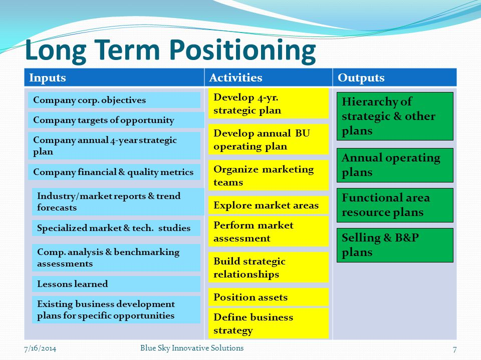 Long Term Positioning Inputs Activities Outputs