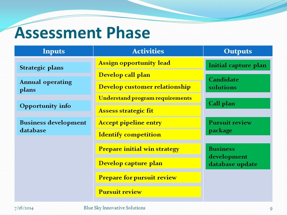 Assessment Phase Inputs Activities Outputs Assign opportunity lead