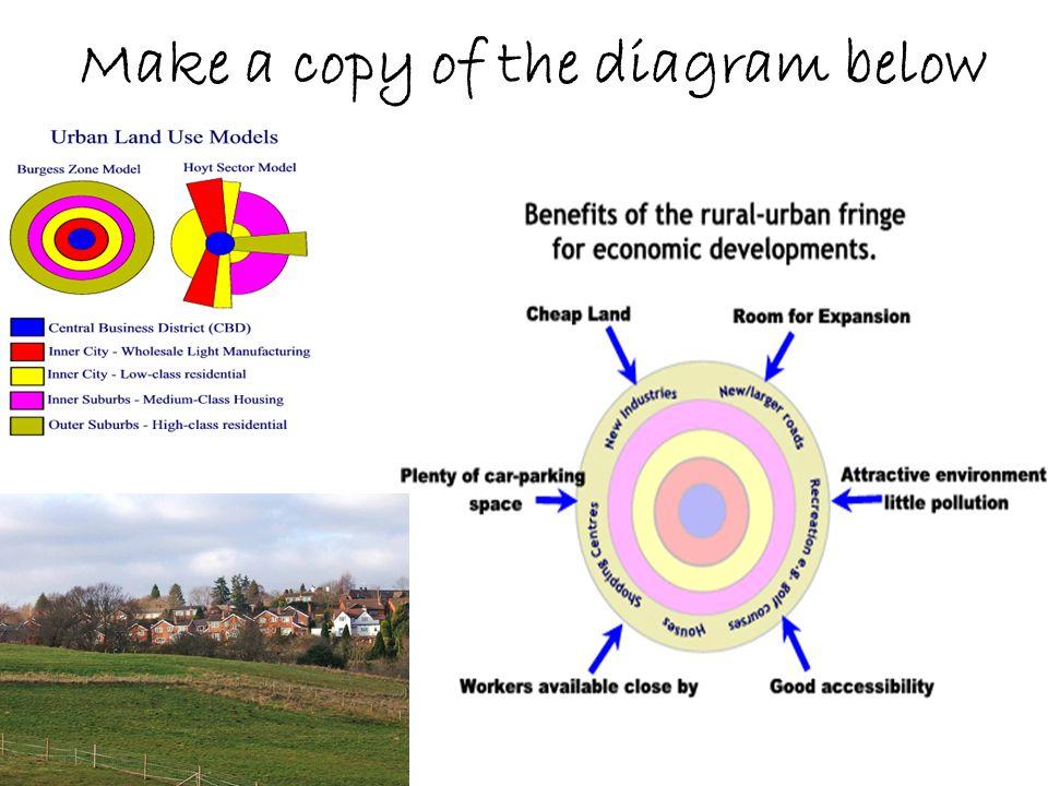 Make a copy of the diagram below