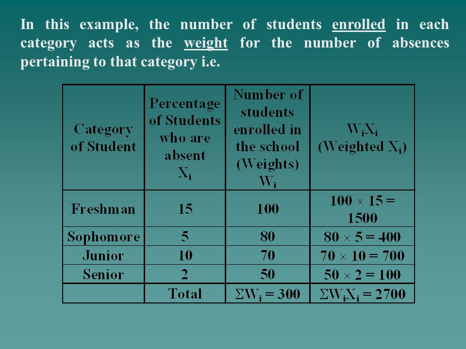 In this example, the number of students enrolled in each category acts as the weight for the number of absences pertaining to that category i.e.