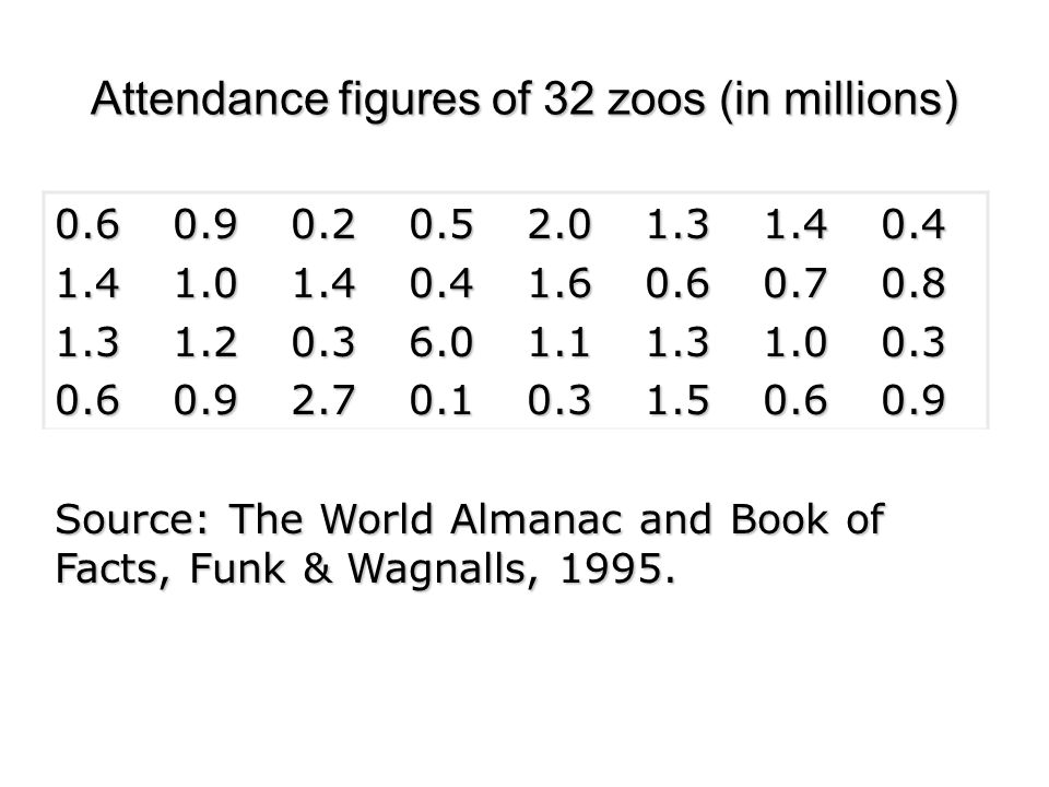 Attendance figures of 32 zoos (in millions)