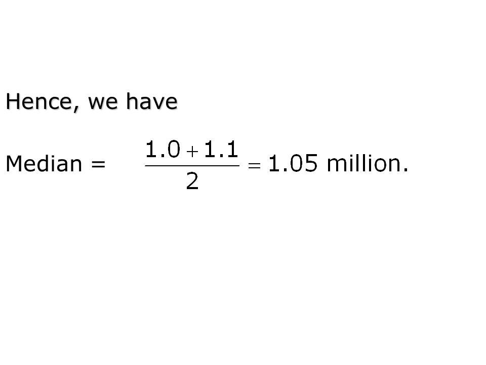 Hence, we have Median =