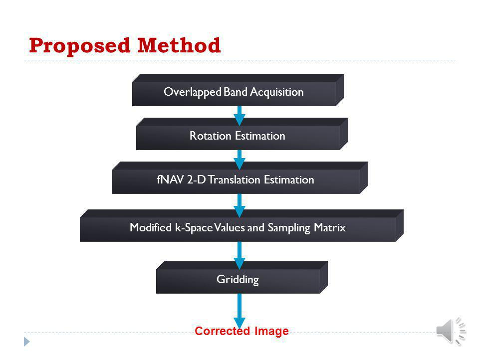 Proposed Method Overlapped Band Acquisition Rotation Estimation
