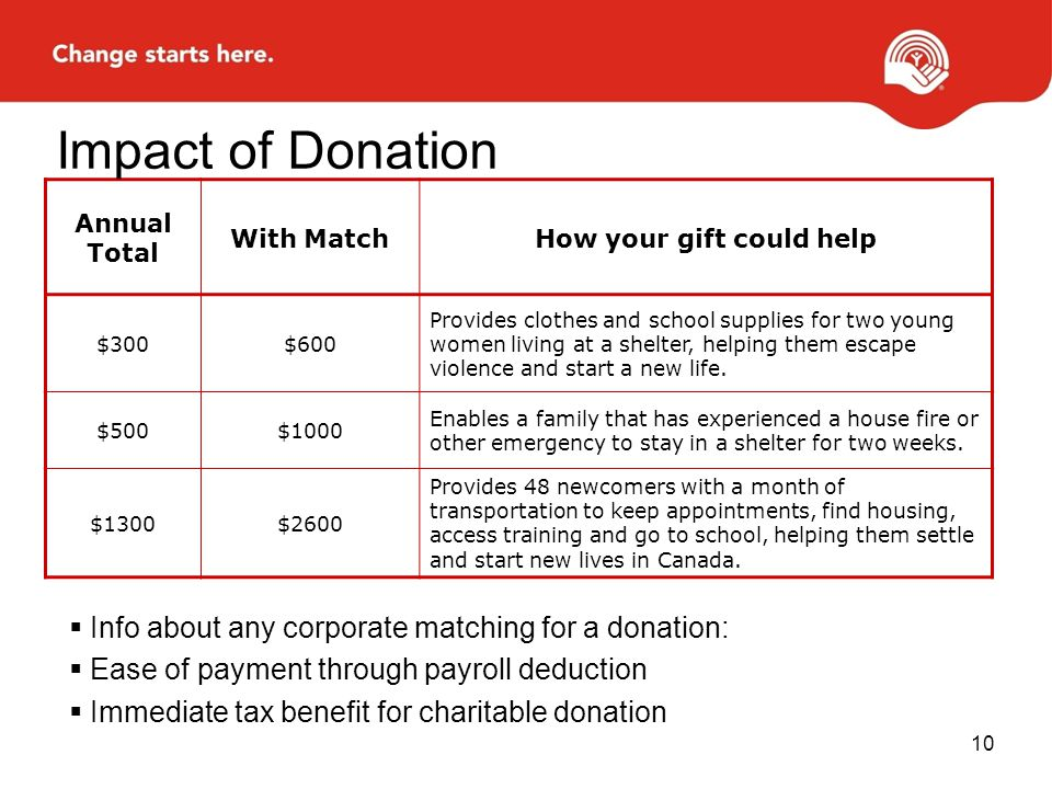 How your gift could help