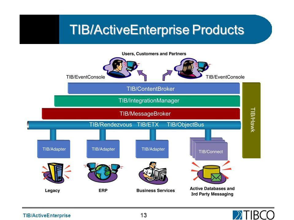 TIB/ActiveEnterprise Products