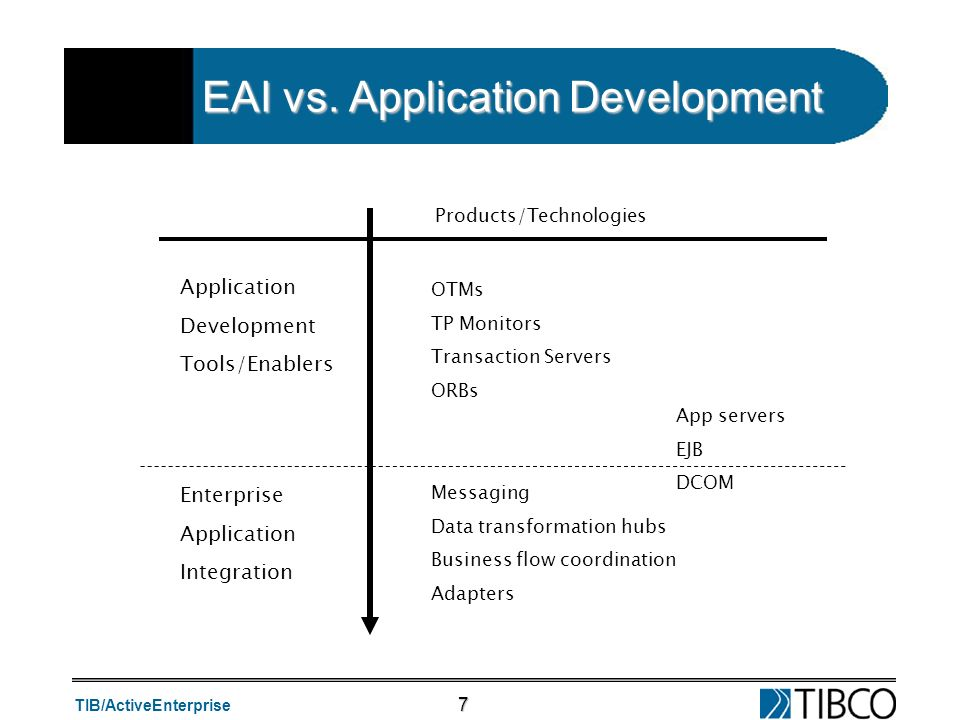 EAI vs. Application Development