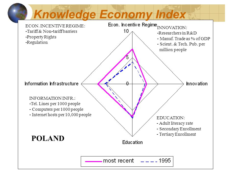 Knowledge Economy Index