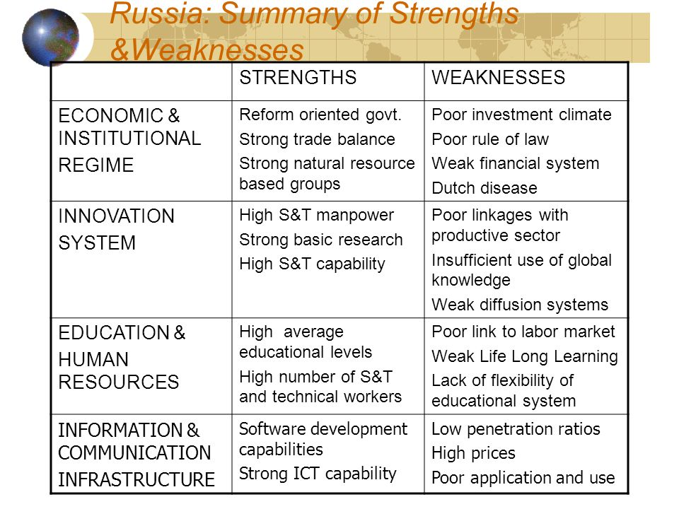 Russia: Summary of Strengths &Weaknesses