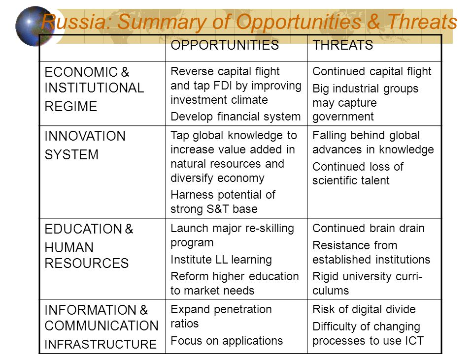 Russia: Summary of Opportunities & Threats