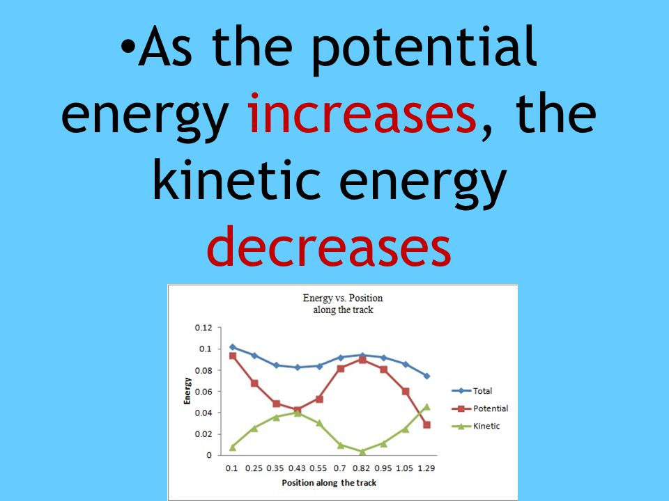 As the potential energy increases, the kinetic energy decreases