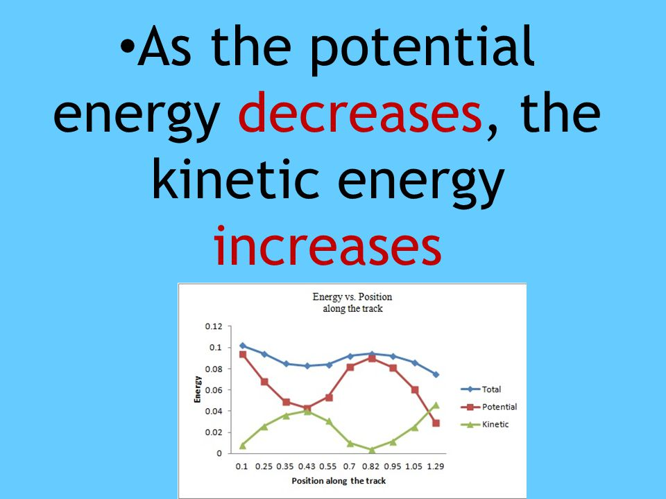 As the potential energy decreases, the kinetic energy increases