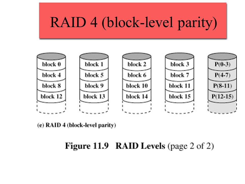 RAID 4 (block-level parity)