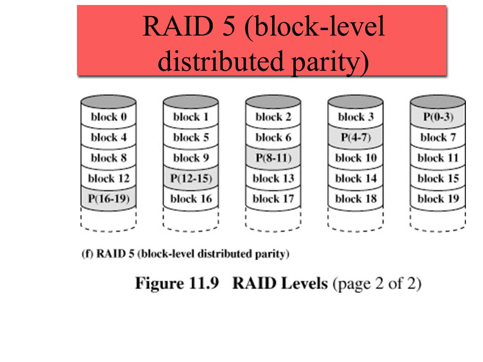 RAID 5 (block-level distributed parity)