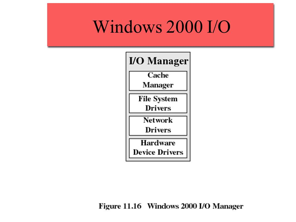 Windows 2000 I/O