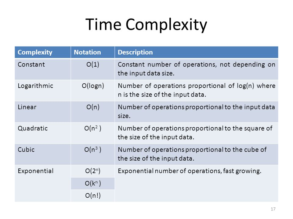 Time Complexity Complexity Notation Description Constant O(1)