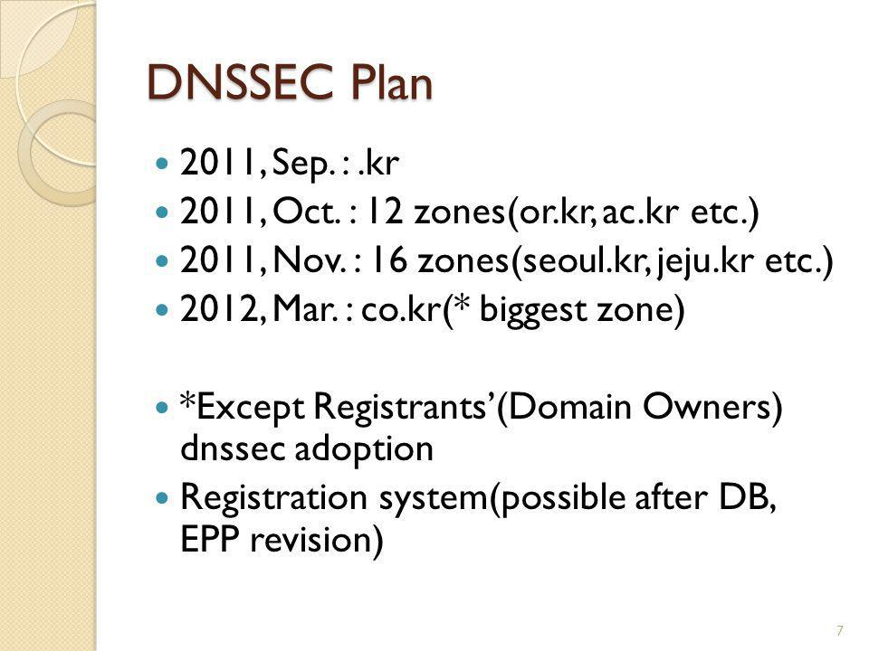 DNSSEC Plan 2011, Sep. : .kr 2011, Oct. : 12 zones(or.kr, ac.kr etc.)