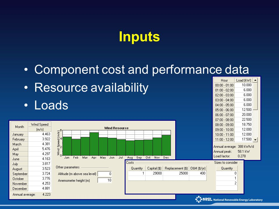 Inputs Component cost and performance data Resource availability Loads