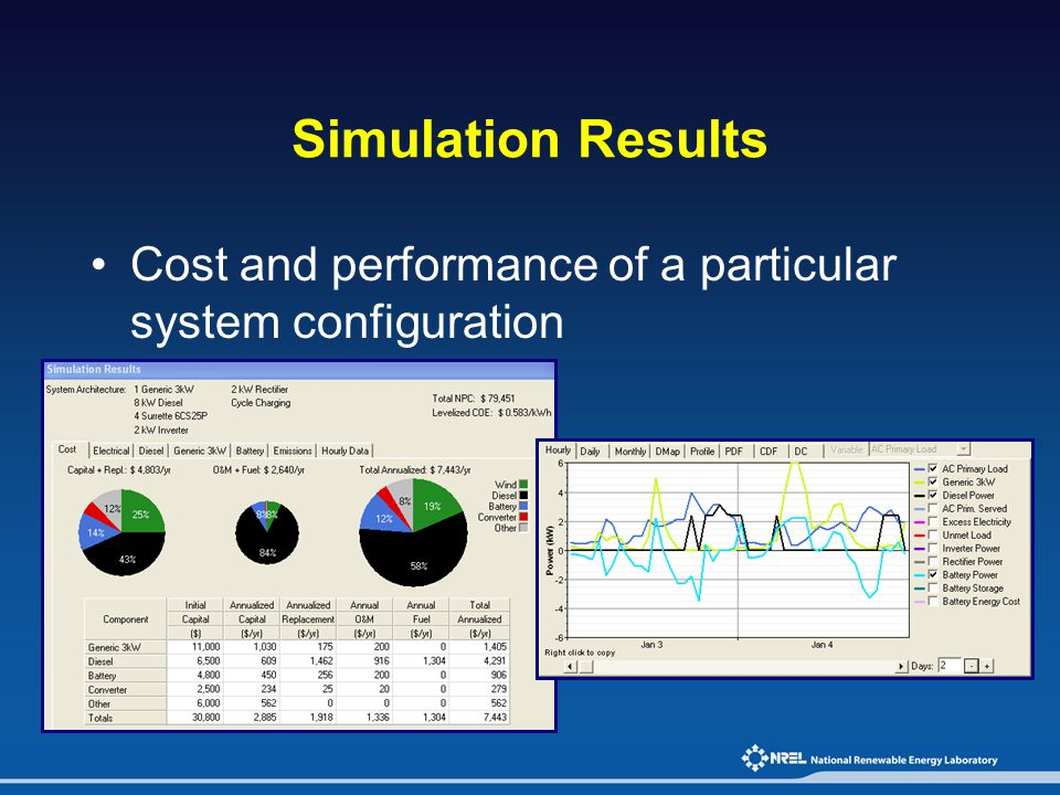 Simulation Results Cost and performance of a particular system configuration