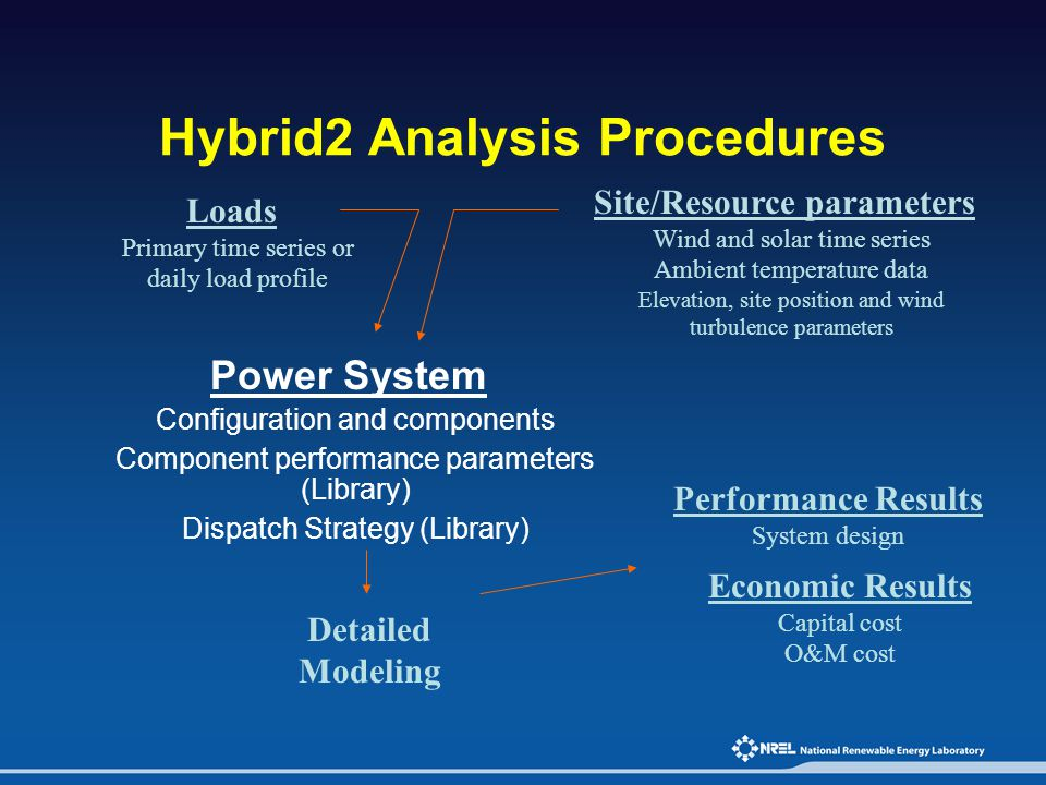 Hybrid2 Analysis Procedures