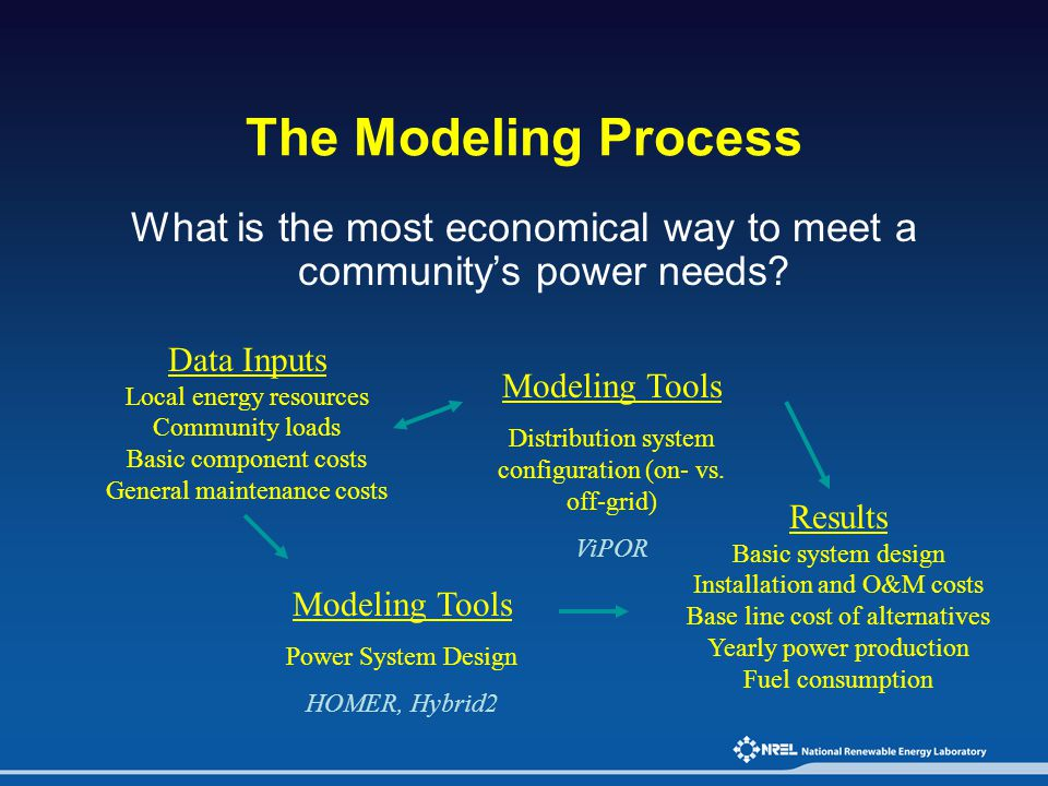 The Modeling Process What is the most economical way to meet a community's power needs Data Inputs.