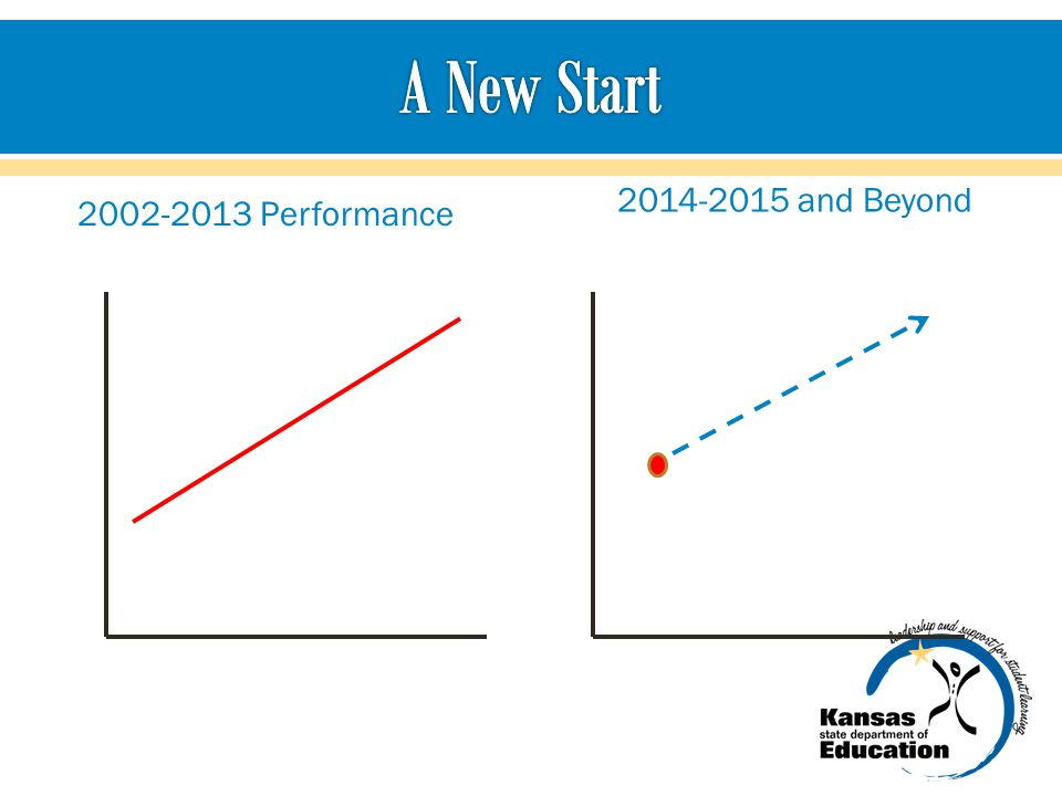 A New Start 2014-2015 and Beyond 2002-2013 Performance