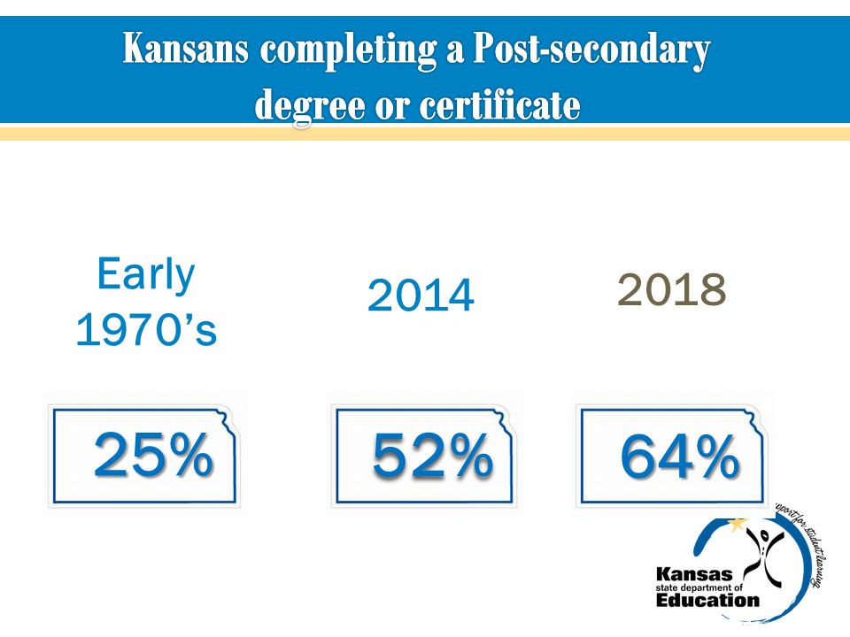 Kansans completing a Post-secondary degree or certificate