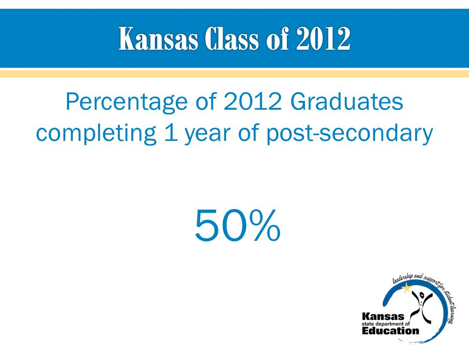 Percentage of 2012 Graduates completing 1 year of post-secondary