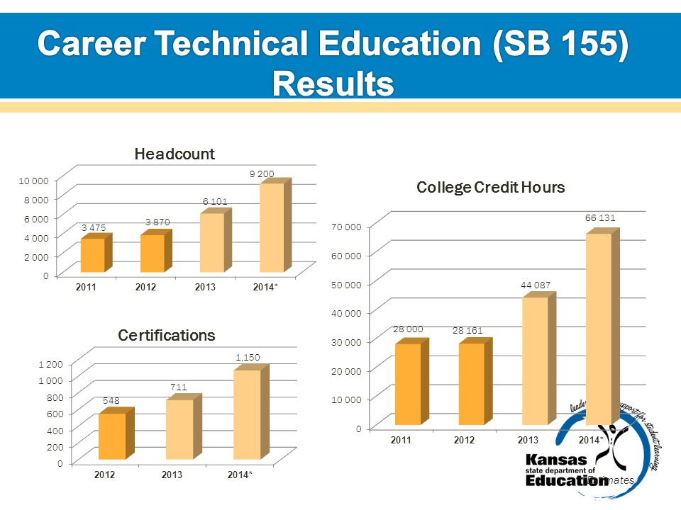 Career Technical Education (SB 155) Results