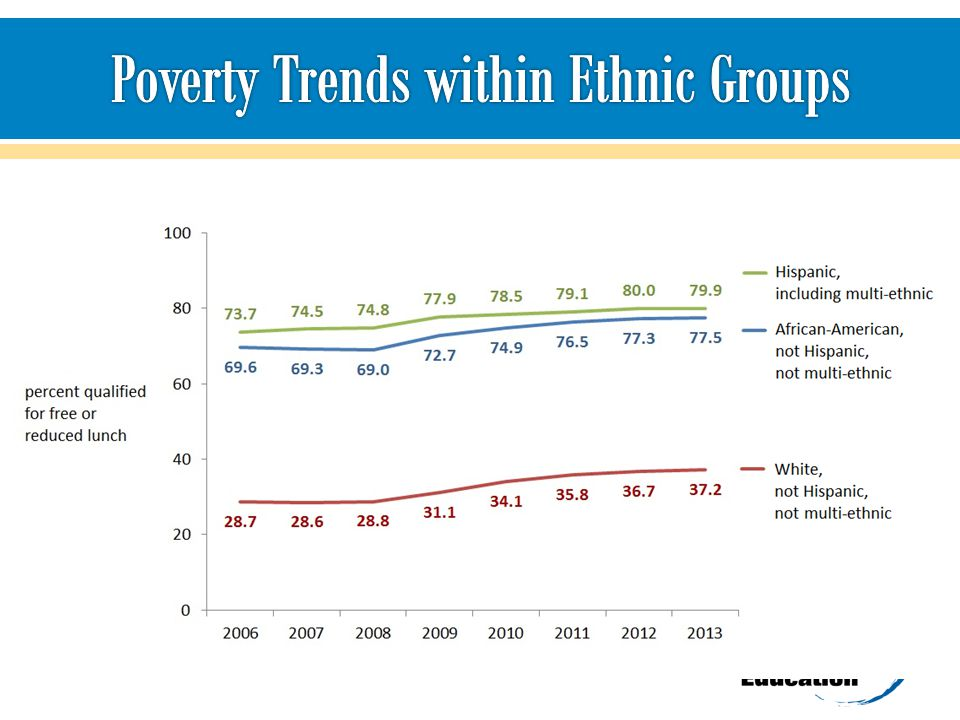 Poverty Trends within Ethnic Groups