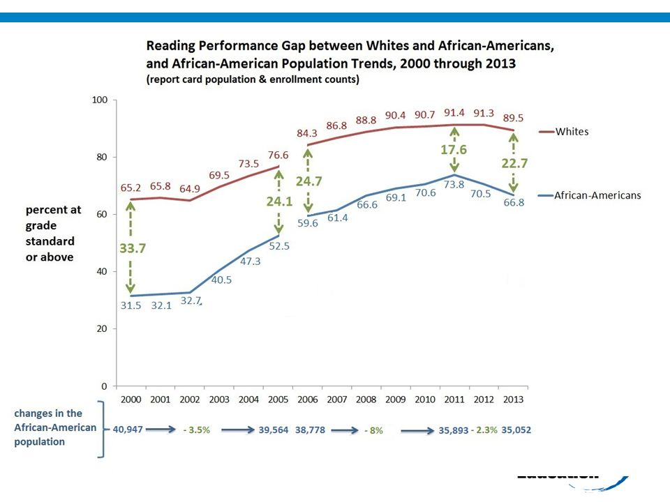 Note that part of the decline in the African American population, and a small part of the rise is Hispanic Population after 2009, is due to changes in the federal definitions of ethnicity.