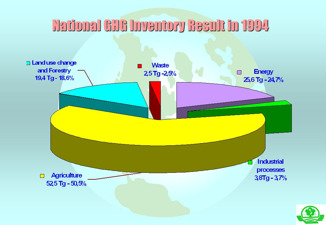 National GHG Inventory Result in 1994