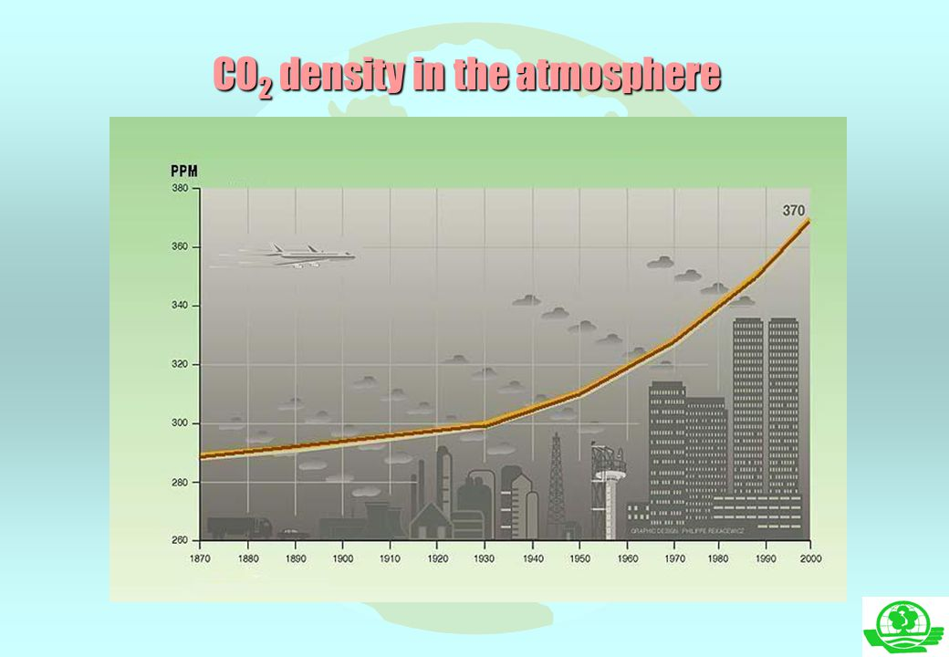 CO2 density in the atmosphere