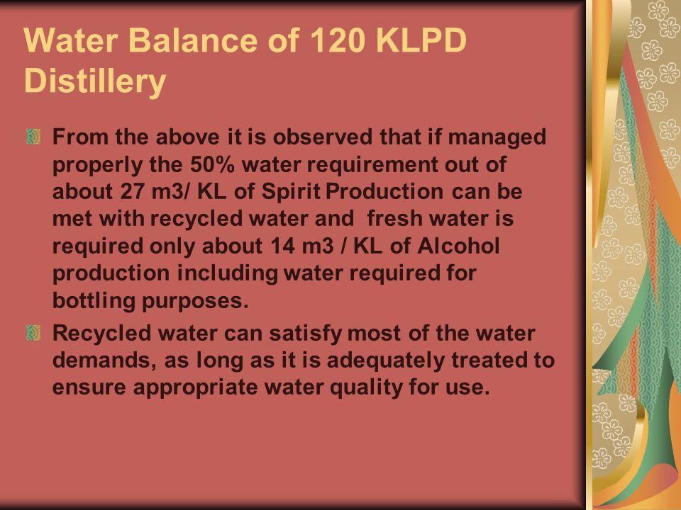 Water Balance of 120 KLPD Distillery